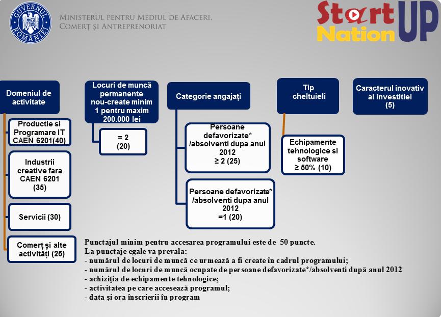 Startup Nation Romania grafic punctaje