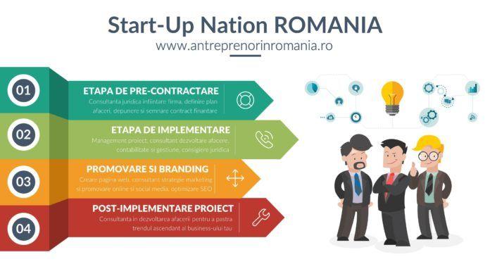 Consultanta program startup nation romania