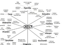 Mind Map 2017